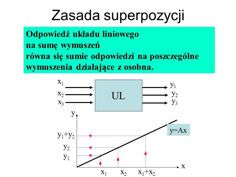 Zasada superpozycji x y x1x1 x2x2 x 1 +x 2 y 1 +y 2 y2y2 y1y1 y=Ax Odpowiedź układu liniowego na sumę wymuszeń równa się sumie odpowiedzi na poszczegó