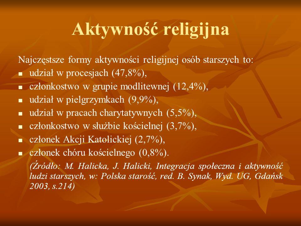 Aktywność religijna Najczęstsze formy aktywności religijnej osób starszych to: udział w procesjach (47,8%), członkostwo w grupie modlitewnej (12,4%),