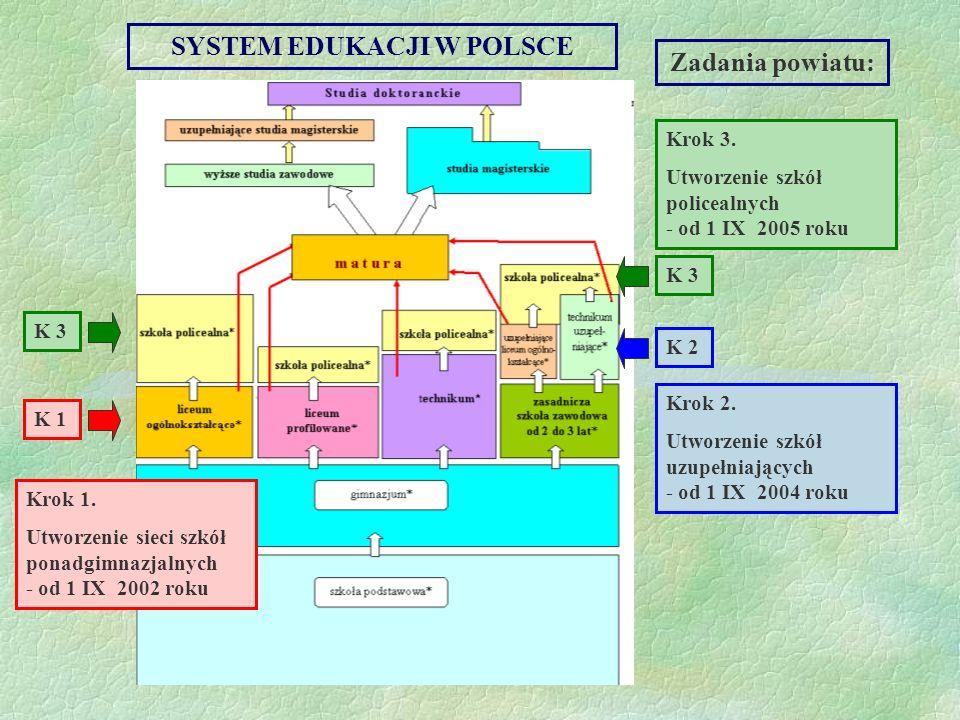 I. ORGANIZACJA SZKÓŁ I PLACÓWEK, cz. 7
