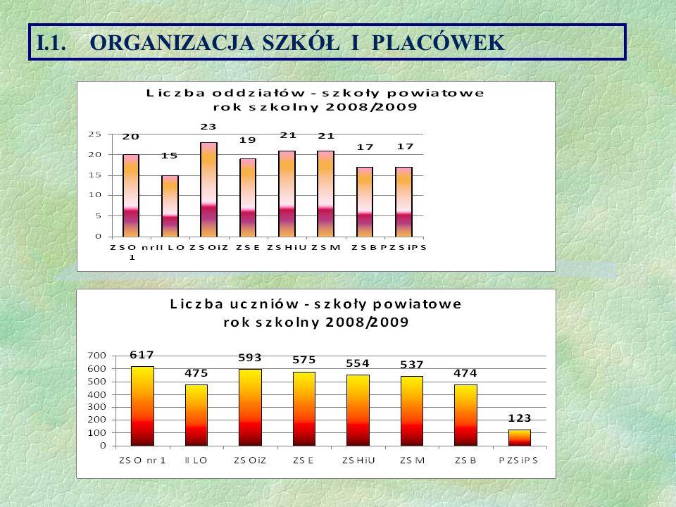 Wyniki kształcenia – frekwencja uczniów w poszczególnych typach szkół II.5.