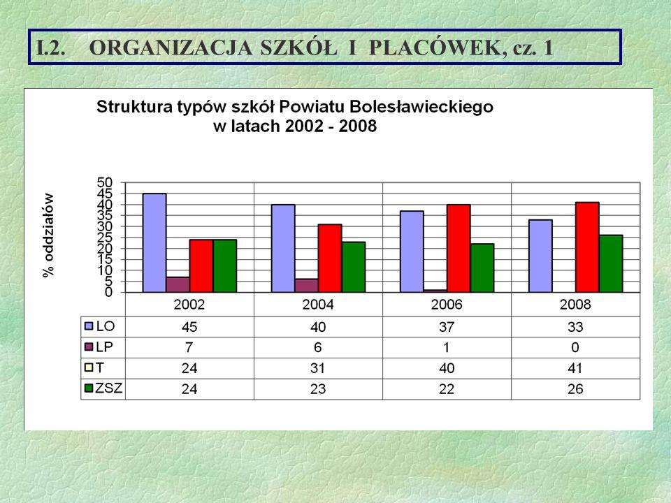 Wyniki kształcenia – średnia ocen w poszczególnych typach szkół II.1. DYDAKTYKA I WYCHOWANIE, cz. 1