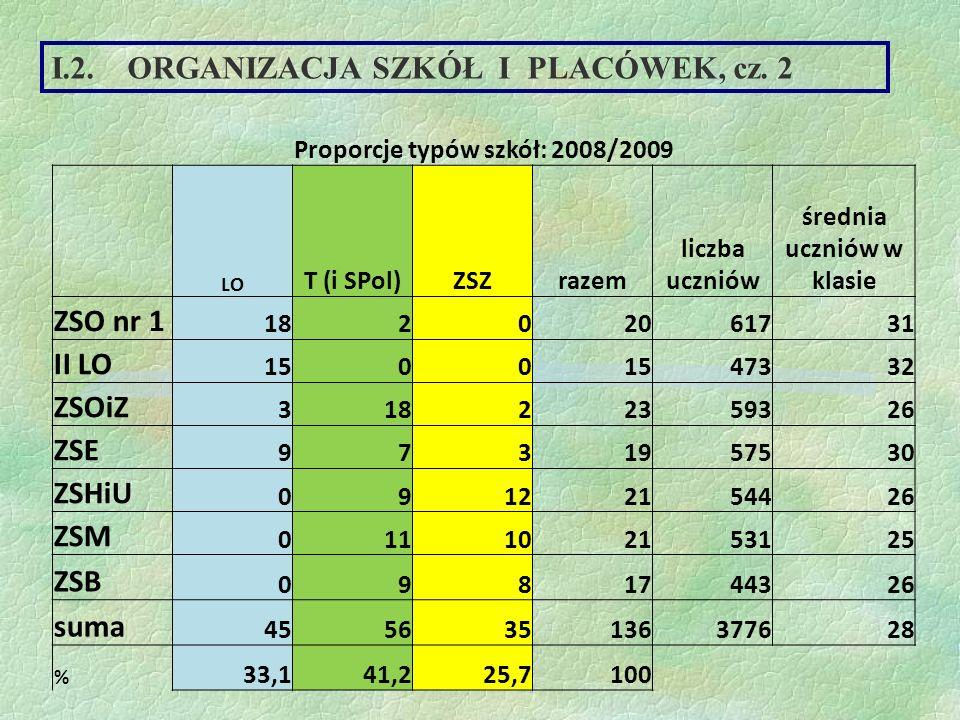 I.2.ORGANIZACJA SZKÓŁ I PLACÓWEK, cz.