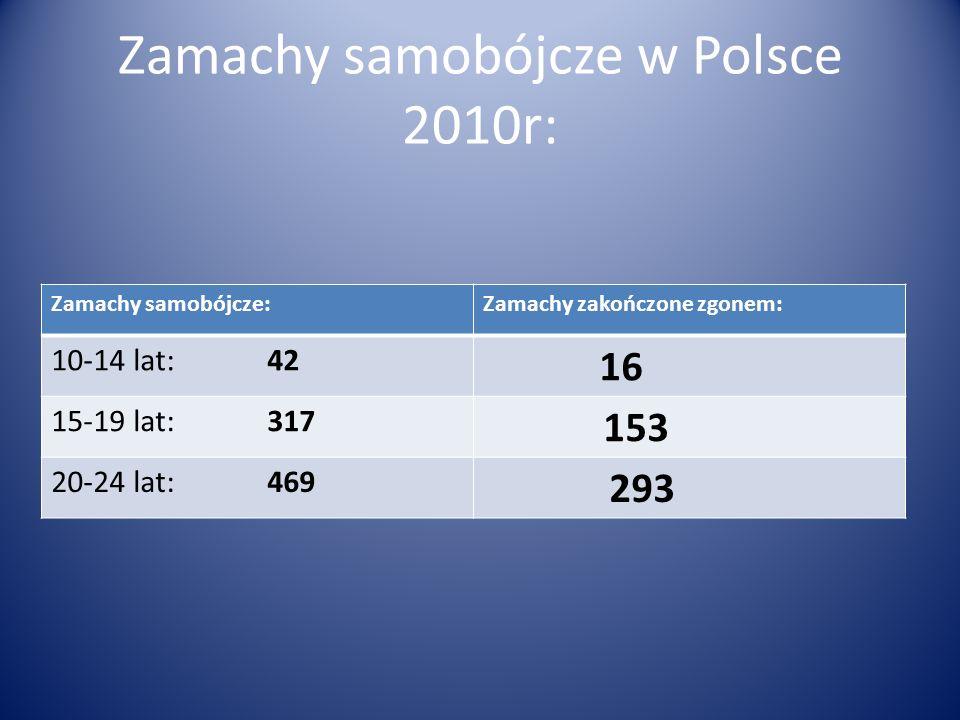 Zamachy samobójcze w Polsce 2010r: Zamachy samobójcze:Zamachy zakończone zgonem: 10-14 lat: 42 16 15-19 lat: 317 153 20-24 lat: 469 293