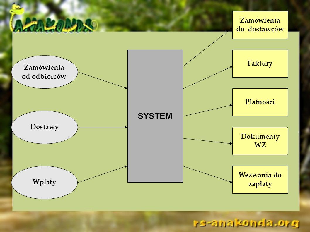 Zamówienia od odbiorców Dostawy Wpłaty Faktury Dokumenty WZ Zamówienia do dostawców Wezwania do zapłaty Płatności SYSTEM