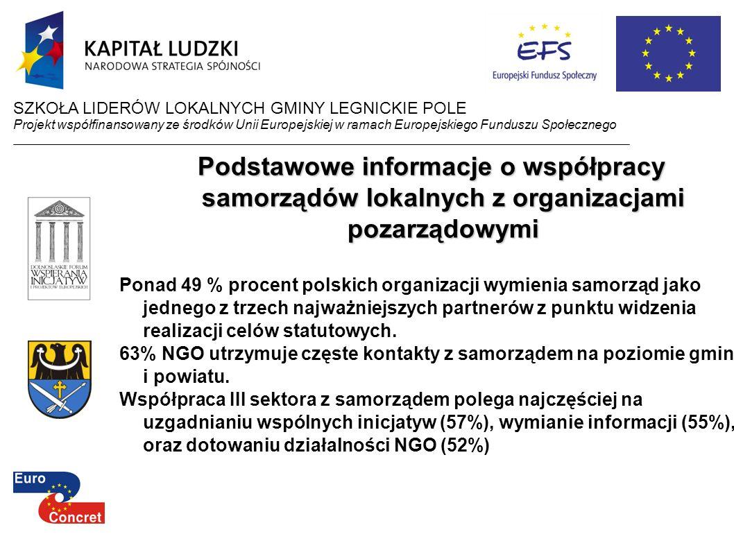 Podstawowe informacje o współpracy samorządów lokalnych z organizacjami pozarządowymi Ponad 49 % procent polskich organizacji wymienia samorząd jako j