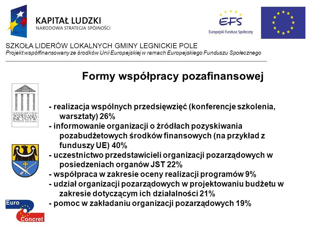 Formy współpracy pozafinansowej - realizacja wspólnych przedsięwzięć (konferencje szkolenia, warsztaty) 26% - informowanie organizacji o źródłach pozy