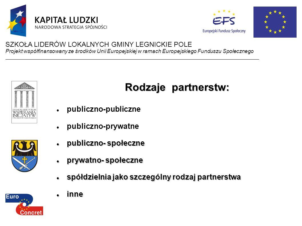 Rodzaje partnerstw: publiczno-publiczne publiczno-prywatne publiczno- społeczne publiczno- społeczne prywatno- społeczne prywatno- społeczne spółdziel
