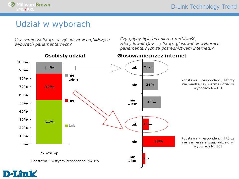 D-Link Technology Trend Wybory przez i nternet Podstawa – wszyscy respondenci N=945 internauci N=336 Czy gdyby była techniczna możliwość, zdecydował(a)by się Pan(i) głosować w wyborach parlamentarnych za pośrednictwem internetu?