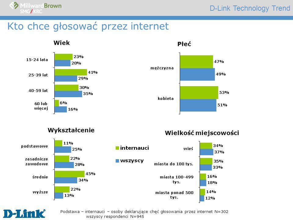 D-Link Technology Trend Kto chce głosować przez i nternet Podstawa – internauci – osoby deklarujące chęć głosowania przez internet N=302 wszyscy respo