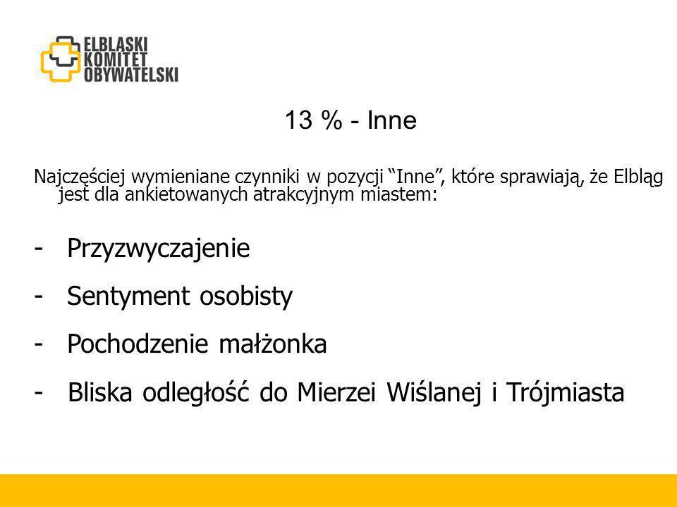 13 % - Inne Najczęściej wymieniane czynniki w pozycji Inne, które sprawiają, że Elbląg jest dla ankietowanych atrakcyjnym miastem: - Przyzwyczajenie - Sentyment osobisty - Pochodzenie małżonka - Bliska odległość do Mierzei Wiślanej i Trójmiasta