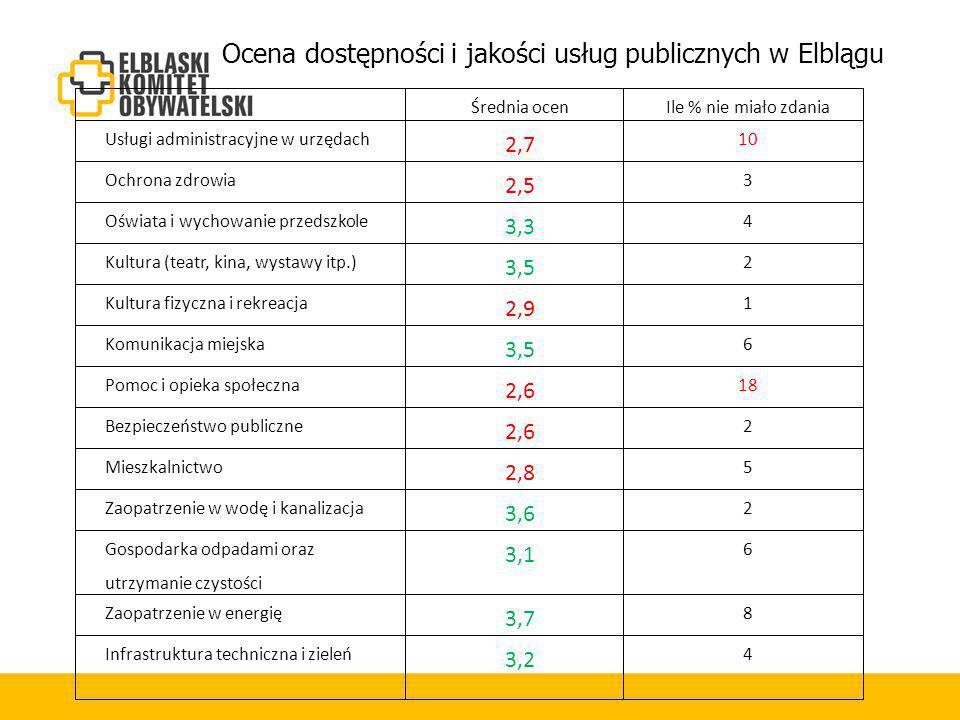 Ocena dostępności i jakości usług publicznych w Elblągu Średnia ocenIle % nie miało zdania Usługi administracyjne w urzędach 2,7 10 Ochrona zdrowia 2,5 3 Oświata i wychowanie przedszkole 3,3 4 Kultura (teatr, kina, wystawy itp.) 3,5 2 Kultura fizyczna i rekreacja 2,9 1 Komunikacja miejska 3,5 6 Pomoc i opieka społeczna 2,6 18 Bezpieczeństwo publiczne 2,6 2 Mieszkalnictwo 2,8 5 Zaopatrzenie w wodę i kanalizacja 3,6 2 Gospodarka odpadami oraz utrzymanie czystości 3,1 6 Zaopatrzenie w energię 3,7 8 Infrastruktura techniczna i zieleń 3,2 4