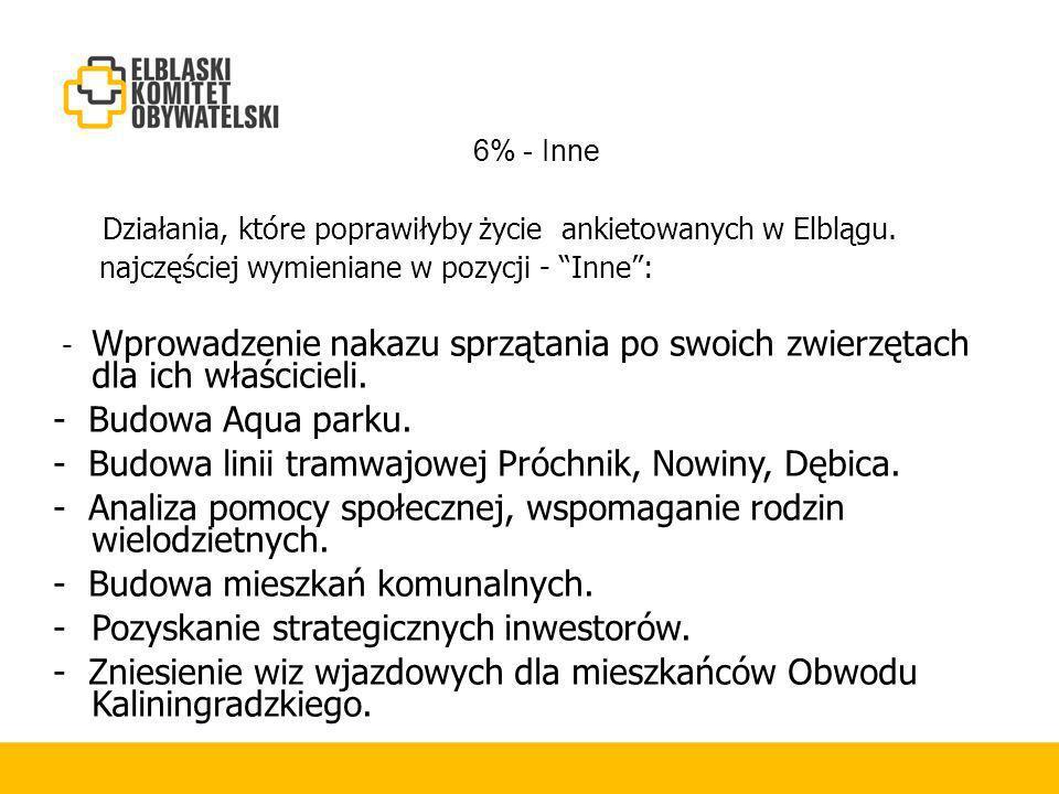 6% - Inne Działania, które poprawiłyby życie ankietowanych w Elblągu.
