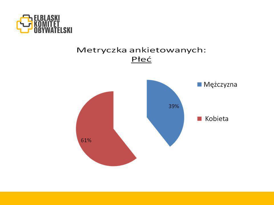 Kierunki strategicznego rozwoju Elbląga według ankietowanych:
