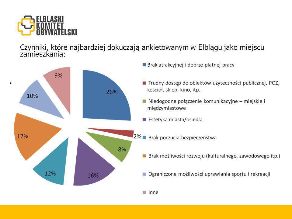 . Czynniki, które Czynniki, które najbardziej dokuczają ankietowanym w Elblągu jako miejscu zamieszkania: