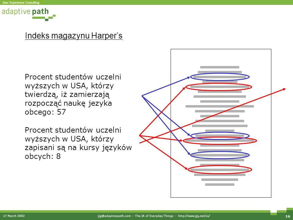17 March 2002jjg@adaptivepath.com · The IA of Everyday Things · http://www.jjg.net/ia/ 16 Indeks magazynu Harpers Procent studentów uczelni wyższych w USA, którzy twierdzą, iż zamierzają rozpocząć naukę jezyka obcego: 57 Procent studentów uczelni wyższych w USA, którzy zapisani są na kursy języków obcych: 8