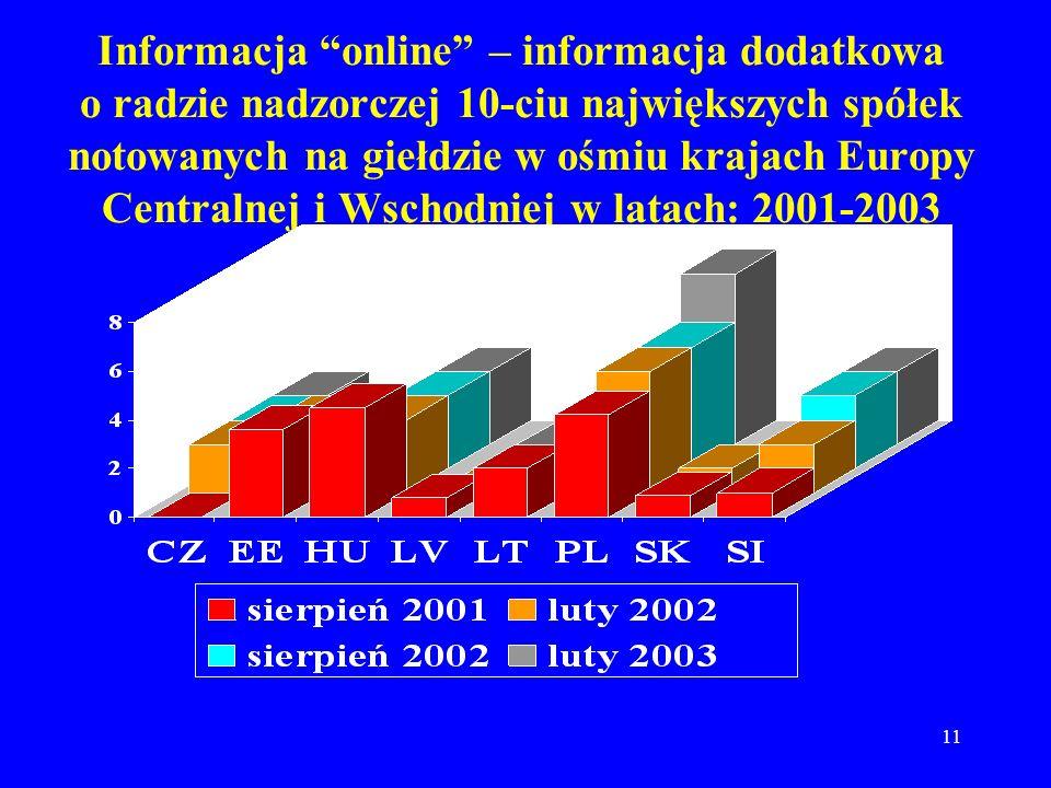 11 Informacja online – informacja dodatkowa o radzie nadzorczej 10-ciu największych spółek notowanych na giełdzie w ośmiu krajach Europy Centralnej i