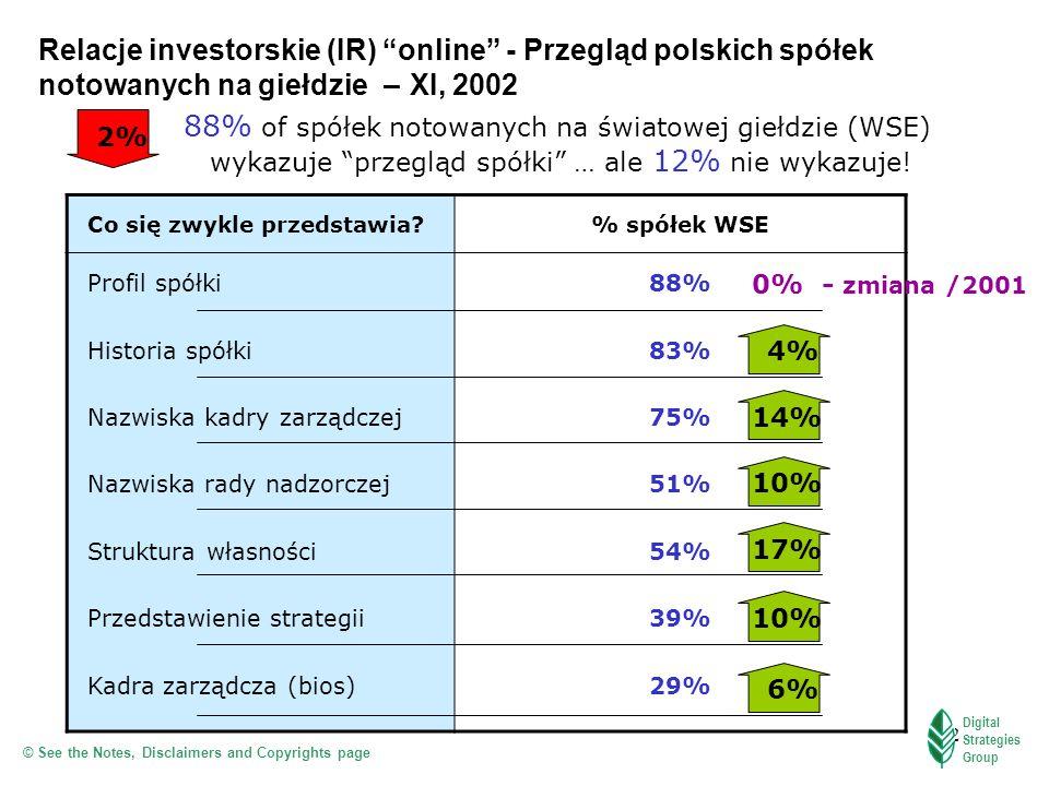 12 Relacje investorskie (IR) online - Przegląd polskich spółek notowanych na giełdzie – XI, 2002 88% of spółek notowanych na światowej giełdzie (WSE)