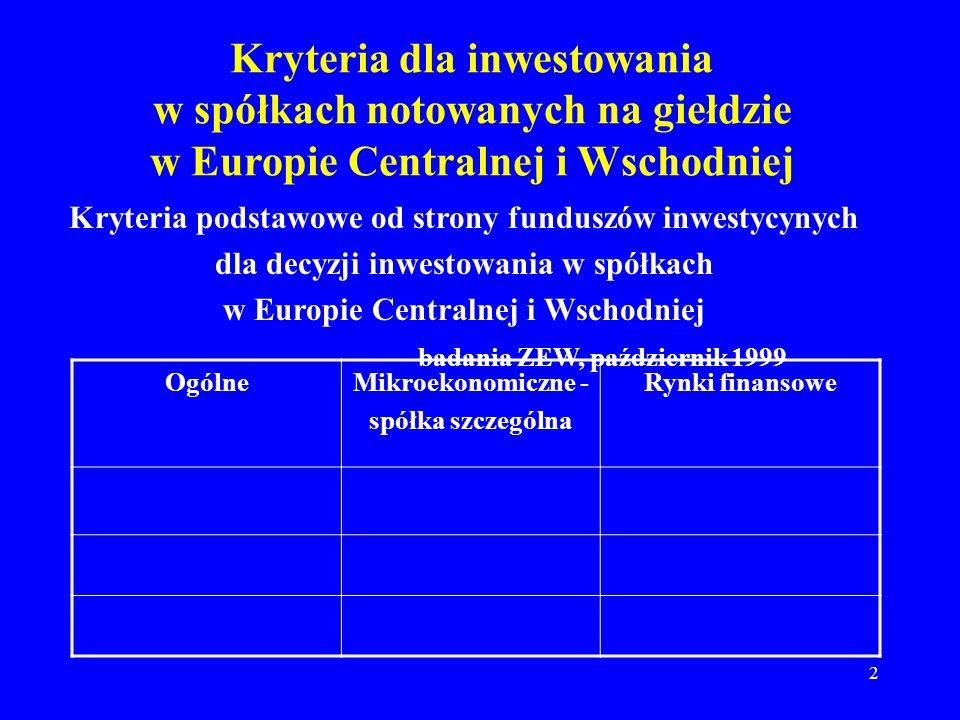 3 Kryteria podstawowe od strony funduszów inwestycynych dla decyzji inwestowania w spółkach w Europie Centralnej i Wschodniej badania ZEW, październik 1999 OgólneMikroekonomiczne – spółka szczególna Rynki finansowe Stabilność prawna – 83% Zarządzanie –93%Płynność –97% Stabilność finansowa – 81% Rentowność/ produktywność – 83% Wprowadzenie w życie – 83% Stabilność polityczna – 78% Wzrost sektora – 83%Kontrole kapitałowe – 78%