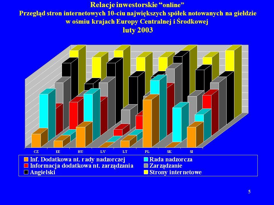 6 Relacje inwestorskie online Przegląd stron internetowych 10-ciu największych spółek notowanych na giełdzie w ośmiu krajach Europy Centralnej i Wschodniej Porównanie wyników z czterech przeglądów Przegląd był przeprowadzany przez program PFS co sześć miesięcy (sierpień 2001, luty 2002, sierpień 2002 i luty 2003).