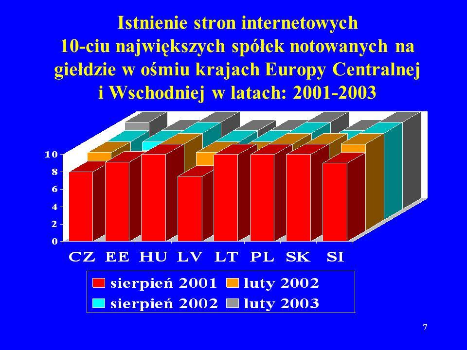 7 Istnienie stron internetowych 10-ciu największych spółek notowanych na giełdzie w ośmiu krajach Europy Centralnej i Wschodniej w latach: 2001-2003