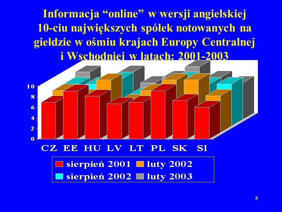 8 Informacja online w wersji angielskiej 10-ciu największych spółek notowanych na giełdzie w ośmiu krajach Europy Centralnej i Wschodniej w latach: 20