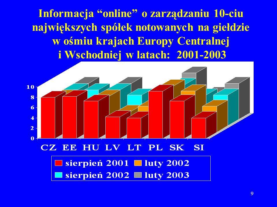 9 Informacja online o zarządzaniu 10-ciu największych spółek notowanych na giełdzie w ośmiu krajach Europy Centralnej i Wschodniej w latach: 2001-2003