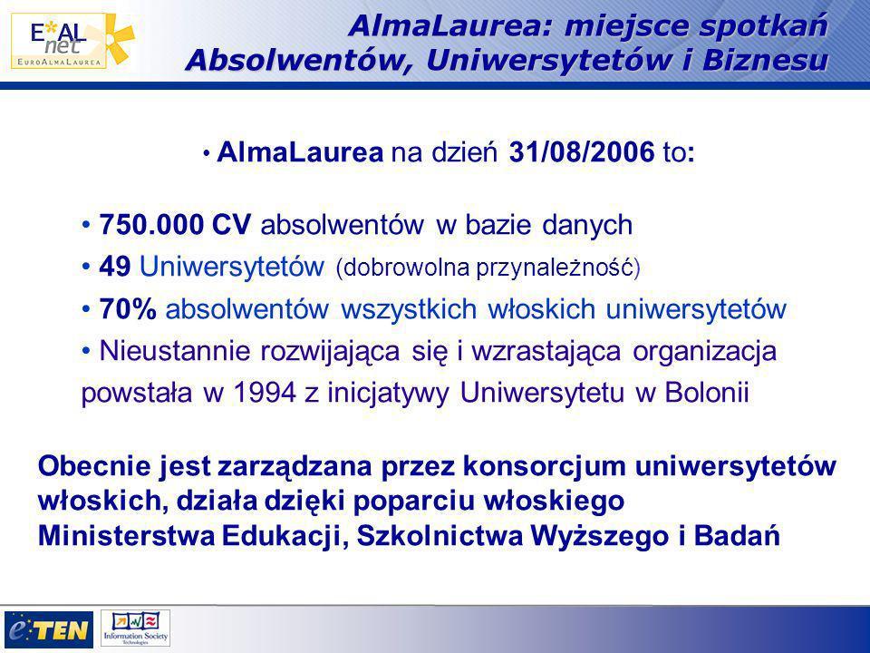AlmaLaurea: miejsce spotkań Absolwentów, Uniwersytetów i Biznesu AlmaLaurea na dzień 31/08/2006 to: 750.000 CV absolwentów w bazie danych 49 Uniwersytetów (dobrowolna przynależność) 70% absolwentów wszystkich włoskich uniwersytetów Nieustannie rozwijająca się i wzrastająca organizacja powstała w 1994 z inicjatywy Uniwersytetu w Bolonii Obecnie jest zarządzana przez konsorcjum uniwersytetów włoskich, działa dzięki poparciu włoskiego Ministerstwa Edukacji, Szkolnictwa Wyższego i Badań