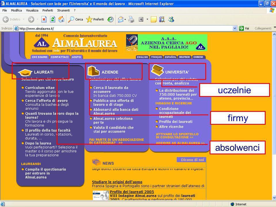 AlmaLaurea - strona glowna absolwenci uczelnie firmy