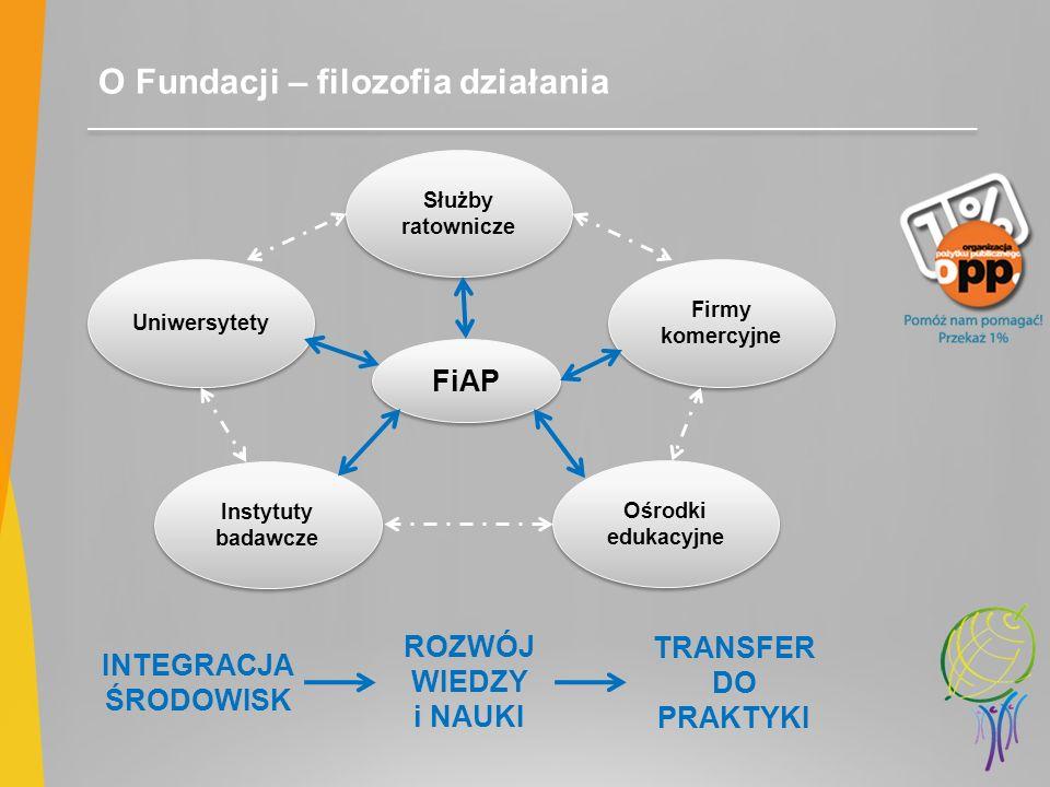 O Fundacji – filozofia działania FiAP Uniwersytety Służby ratownicze Firmy komercyjne Instytuty badawcze Ośrodki edukacyjne ROZWÓJ WIEDZY i NAUKI INTE