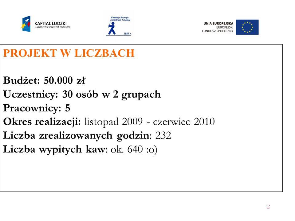 2 PROJEKT W LICZBACH Budżet: 50.000 zł Uczestnicy: 30 osób w 2 grupach Pracownicy: 5 Okres realizacji: listopad 2009 - czerwiec 2010 Liczba zrealizowa