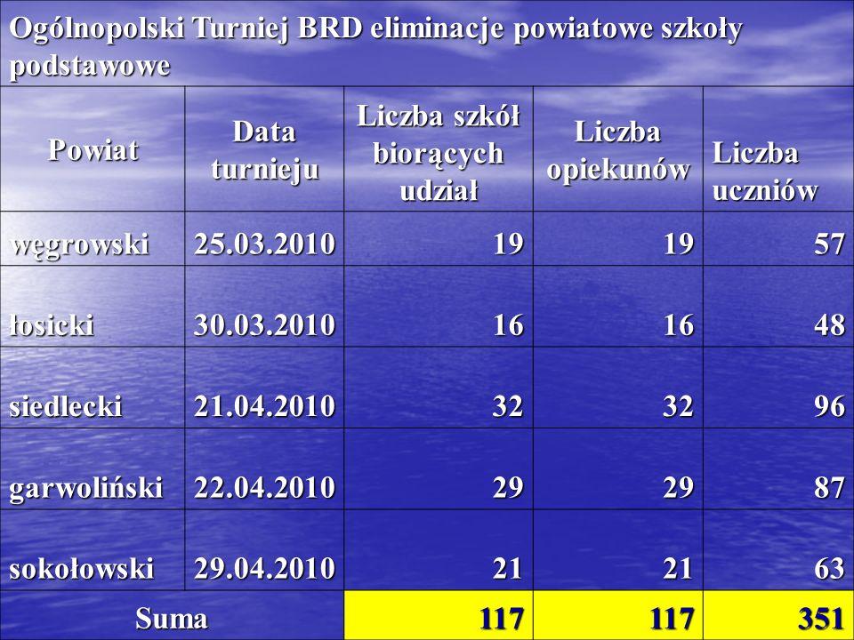 Ogólnopolski Turniej BRD eliminacje powiatowe szkoły podstawowe Powiat Data turnieju Liczba szkół biorących udział Liczba opiekunów Liczba uczniów węg