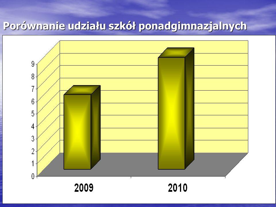 Porównanie udziału szkół ponadgimnazjalnych