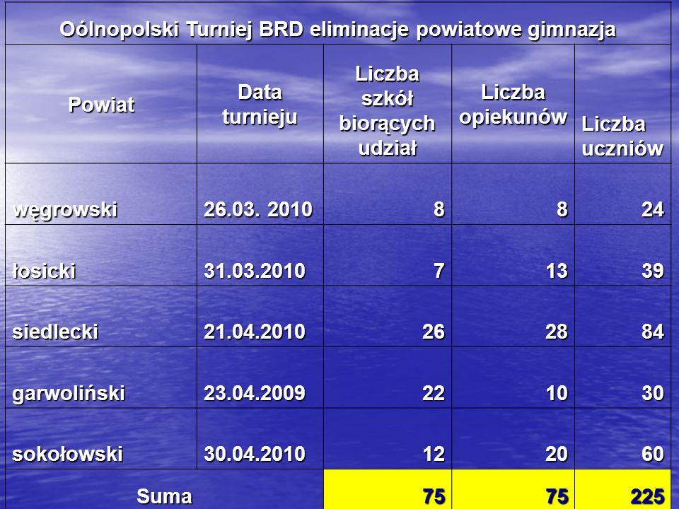 Oólnopolski Turniej BRD eliminacje powiatowe gimnazja Powiat Data turnieju Liczba szkół biorących udział Liczba opiekunów Liczba uczniów węgrowski 26.