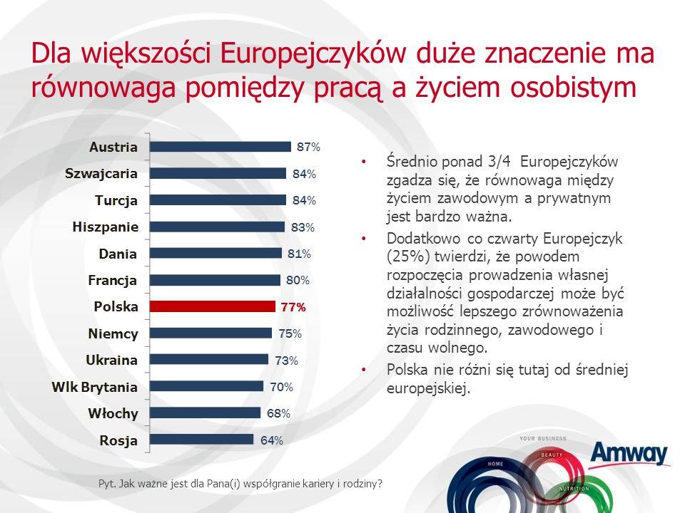 Dla większości Europejczyków duże znaczenie ma równowaga pomiędzy pracą a życiem osobistym Średnio ponad 3/4 Europejczyków zgadza się, że równowaga mi