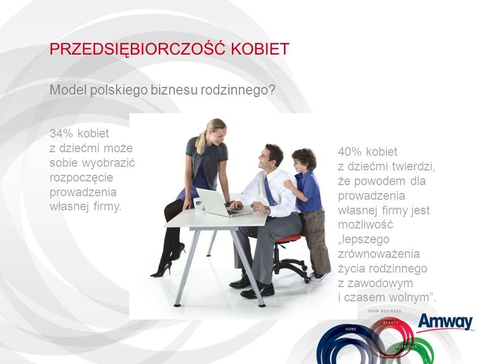 PRZEDSIĘBIORCZOŚĆ KOBIET Model polskiego biznesu rodzinnego? 34% kobiet z dziećmi może sobie wyobrazić rozpoczęcie prowadzenia własnej firmy. 40% kobi