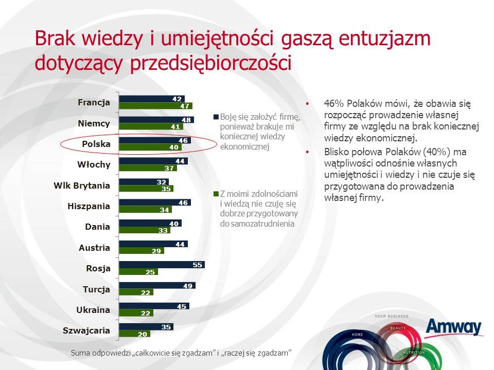 Brak wiedzy i umiejętności gaszą entuzjazm dotyczący przedsiębiorczości 46% Polaków mówi, że obawia się rozpocząć prowadzenie własnej firmy ze względu