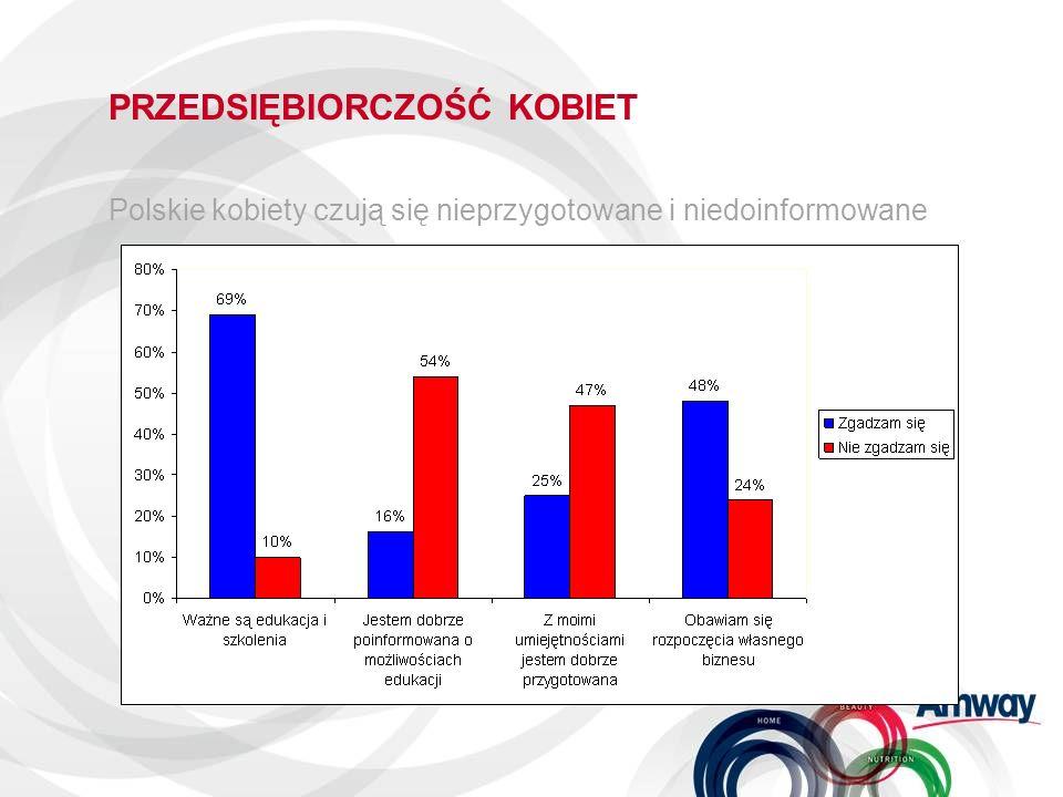 PRZEDSIĘBIORCZOŚĆ KOBIET Polskie kobiety czują się nieprzygotowane i niedoinformowane