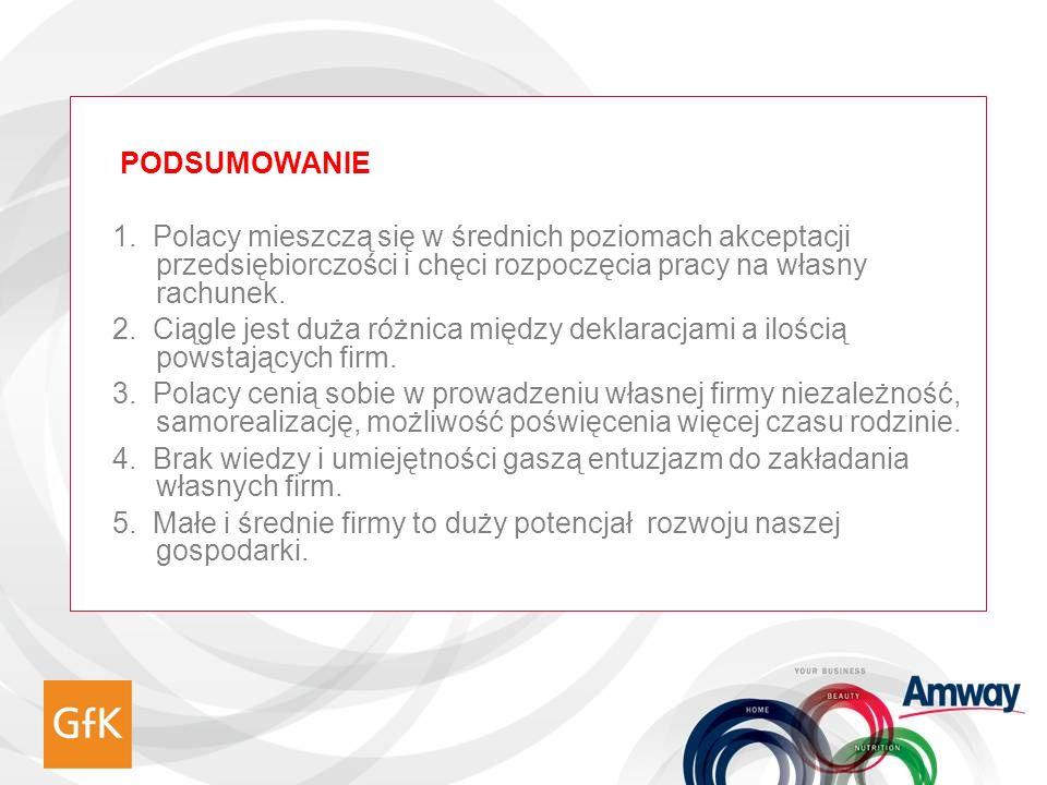PODSUMOWANIE 1. Polacy mieszczą się w średnich poziomach akceptacji przedsiębiorczości i chęci rozpoczęcia pracy na własny rachunek. 2. Ciągle jest du
