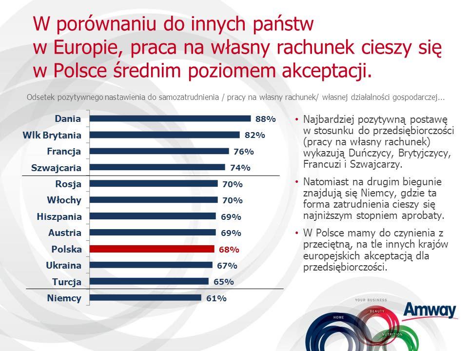 PRZEDSIĘBIORCZOŚĆ KOBIET Model polskiego biznesu rodzinnego.