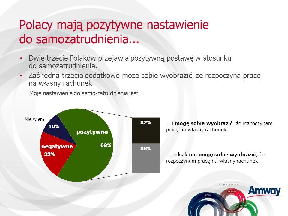 Polacy mają pozytywne nastawienie do samozatrudnienia... Dwie trzecie Polaków przejawia pozytywną postawę w stosunku do samozatrudnienia. Zaś jedna tr