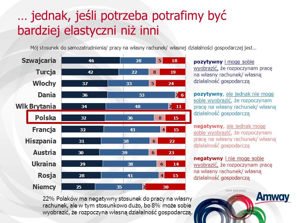 Stopień wykorzystania potencjału przedsiębiorczości Polaków jest stosunkowo niski na tle danych europejskich Duch przedsiębiorczości jest szczególnie silny w Szwajcarii, Turcji oraz we Włoszech.