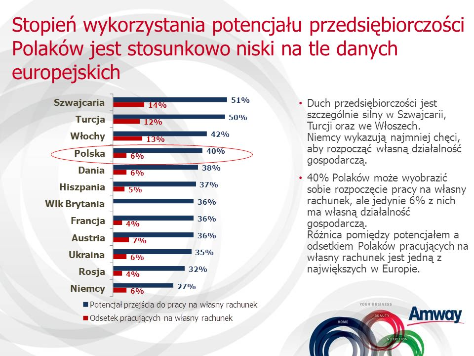 Stopień wykorzystania potencjału przedsiębiorczości Polaków jest stosunkowo niski na tle danych europejskich Duch przedsiębiorczości jest szczególnie