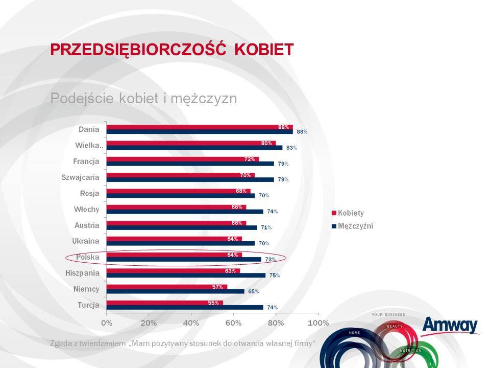 PRZEDSIĘBIORCZOŚĆ KOBIET Potencjał przedsiębiorczości najsilniej objawia się wśród: Kobiet ze średnim wykształceniem Kobiet w wieku od 30 do 49 lat Kobiet, które są zatrudnione Na południowym zachodzie i w centrum Polski