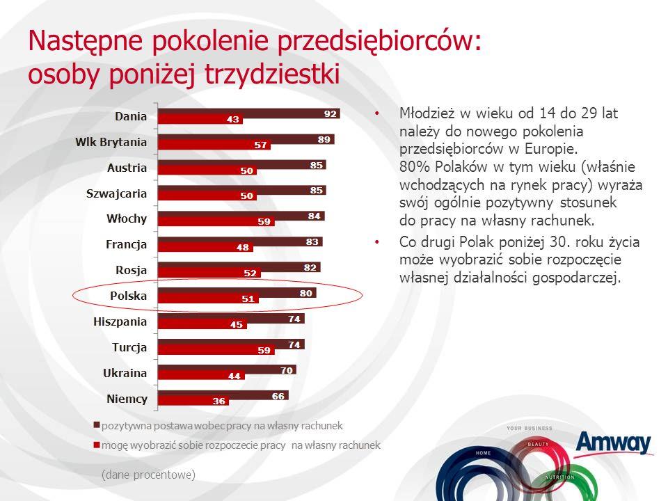 Młodzież w wieku od 14 do 29 lat należy do nowego pokolenia przedsiębiorców w Europie. 80% Polaków w tym wieku (właśnie wchodzących na rynek pracy) wy