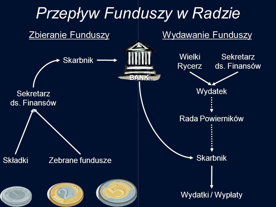 Sekretarz ds. Finansów Skarbnik Składki Skarbnik Wielki Rycerz Sekretarz ds. Finansów Wydatek Zbieranie FunduszyWydawanie Funduszy Wydatki / Wypłaty P