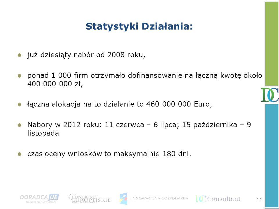 11 Statystyki Działania: już dziesiąty nabór od 2008 roku, ponad 1 000 firm otrzymało dofinansowanie na łączną kwotę około 400 000 000 zł, łączna alok