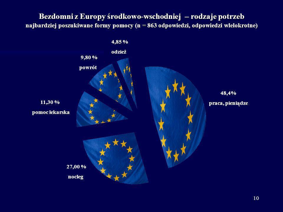 10 Bezdomni z Europy środkowo-wschodniej – rodzaje potrzeb najbardziej poszukiwane formy pomocy (n = 863 odpowiedzi, odpowiedzi wlelokrotne) 48,4% pra