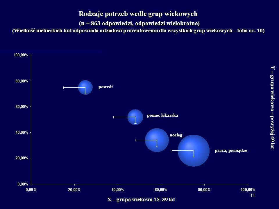 11 Rodzaje potrzeb wedle grup wiekowych (n = 863 odpowiedzi, odpowiedzi wielokrotne) (Wielkość niebieskich kul odpowiada udziałowi procentowemu dla ws