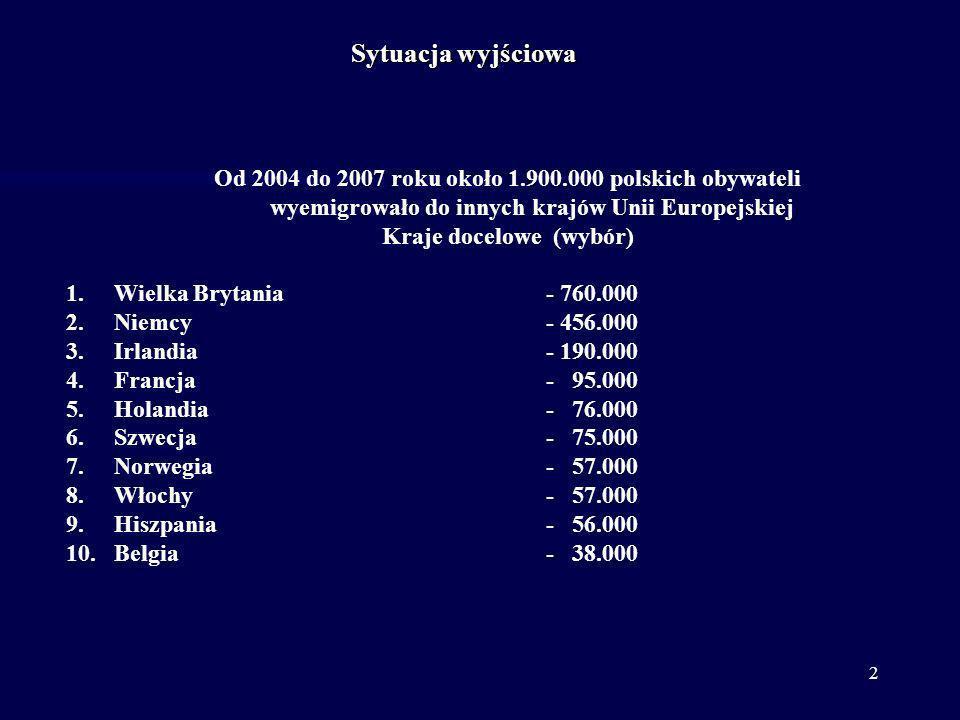 2 Od 2004 do 2007 roku około 1.900.000 polskich obywateli wyemigrowało do innych krajów Unii Europejskiej Kraje docelowe (wybór) 1.Wielka Brytania- 76