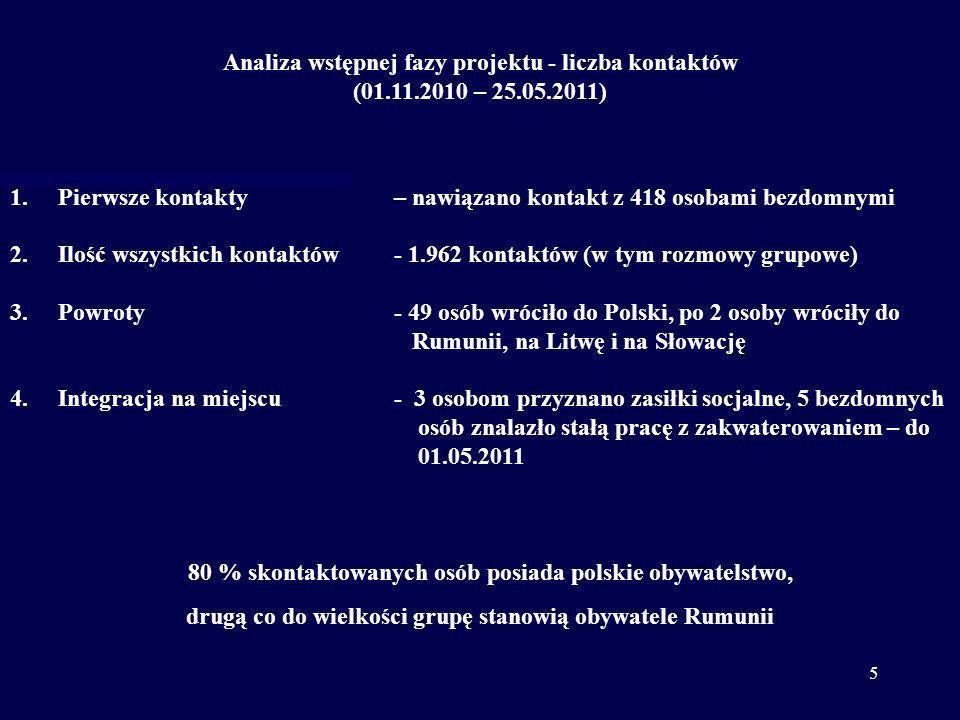 5 Analiza wstępnej fazy projektu - liczba kontaktów (01.11.2010 – 25.05.2011) 1.Pierwsze kontakty – nawiązano kontakt z 418 osobami bezdomnymi 2.Ilość